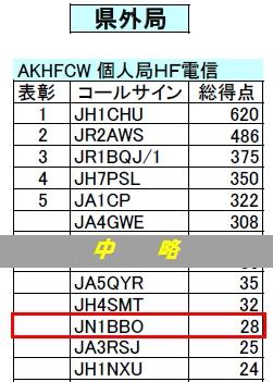 15_長崎県コンテスト結果