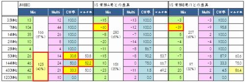 15_オール埼玉コンテスト常勝局との差