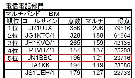 15_関東UHFコンテスト結果