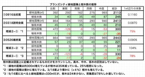 20150602植栽計画比較