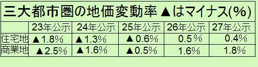 三大都市圏の地価変動率27年地価公示
