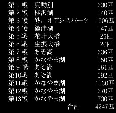 2015釣果一覧表