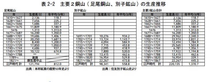 主要2銅山の生産推移