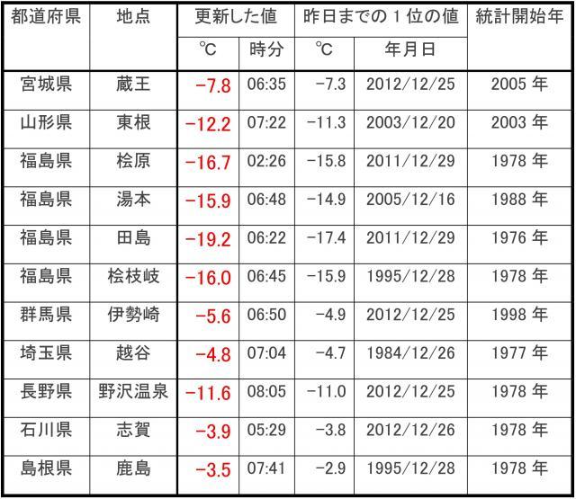 2014年12月28日の、12月最低気温記録更新