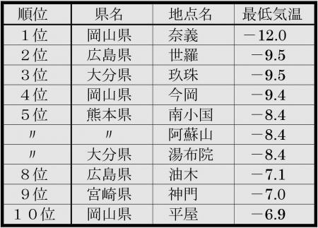 2014年1月2日の西日本での最低気温の低いほうから番付