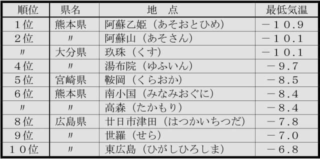 2014年1月3日朝の最低気温 低い方からの番付 西日本版