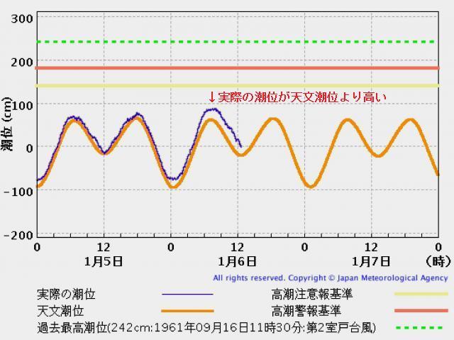 小松島港の潮位変化