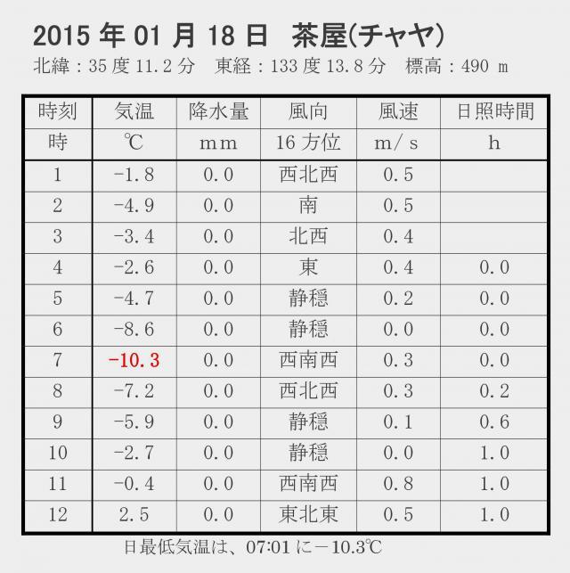 2015年1月18日 鳥取県アメダス茶屋で-10.3度
