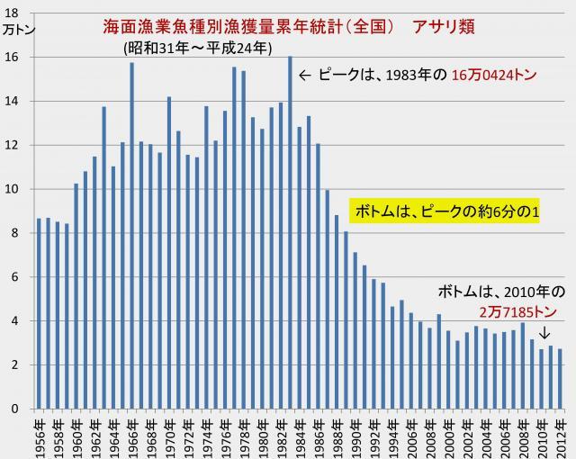 日本のアサリ漁獲高の崩壊!