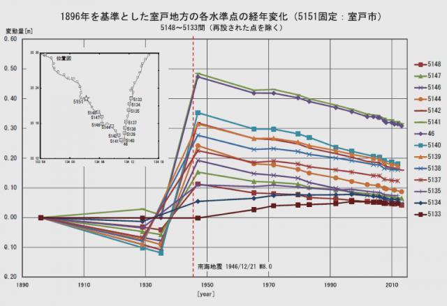 室戸岬の水準点の経年変化