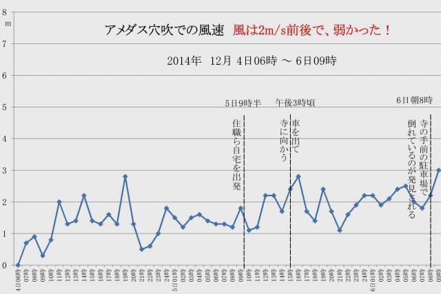 山麓にあるアメダス穴吹の観測データ 風速