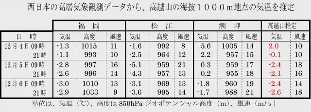高層気象観測データから高越山の気温を推定する