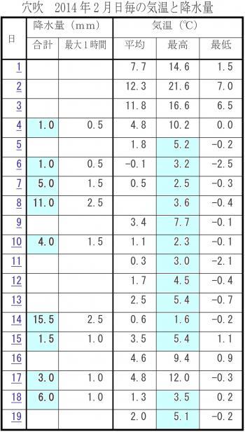 アメダス穴吹の2014年2月の降水と気温