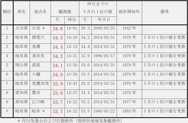 2015年5月27日の最高気温全国ランキング上位10傑