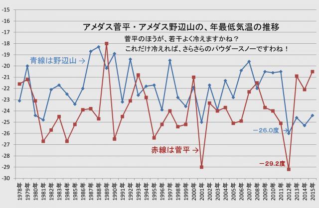 菅平・野辺山の年最低気温の推移