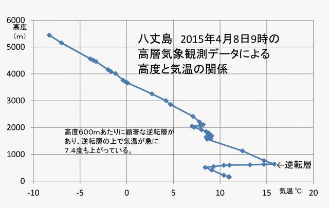 4月8日に八丈島で観測された逆転層