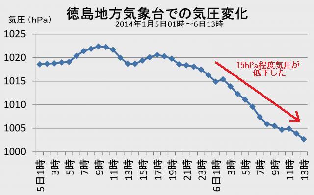 徳島地方気象台での気圧変化