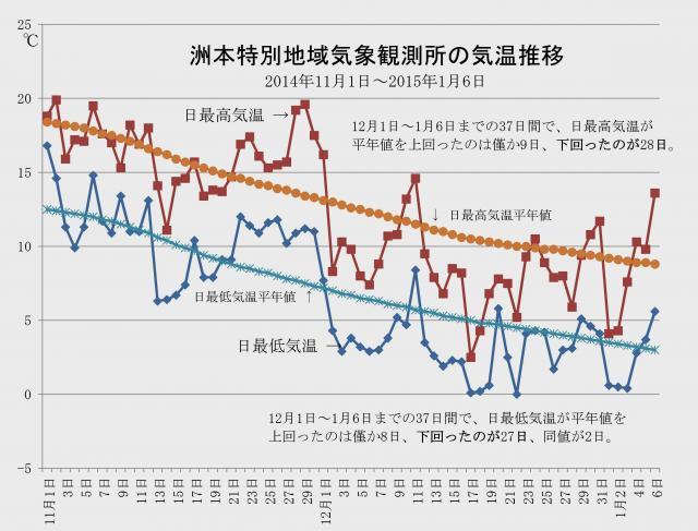 洲本特別地域気象観測所での気温推移