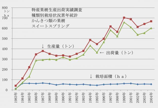 スイートスプリングの生産統計グラフ