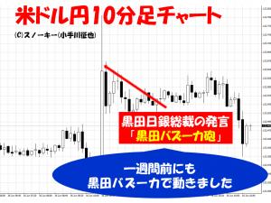 20150616米ドル円10分足チャート