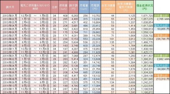 20150302007_2014年電気使用量のまとめ(数値)