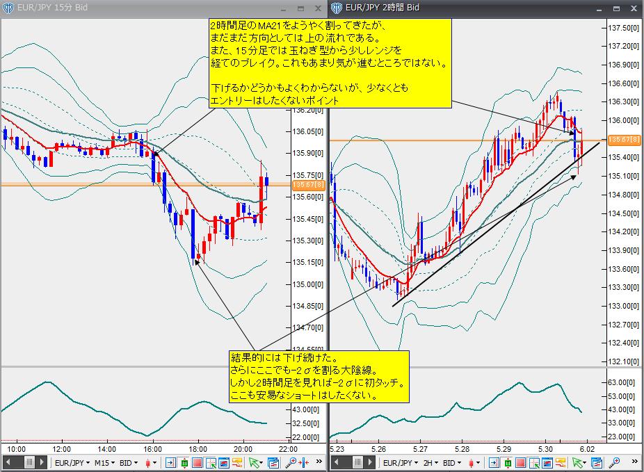 6月1日ユーロ円