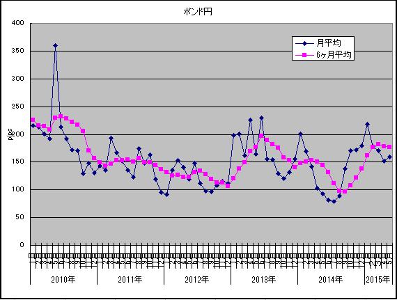 ポンド円2015年5月