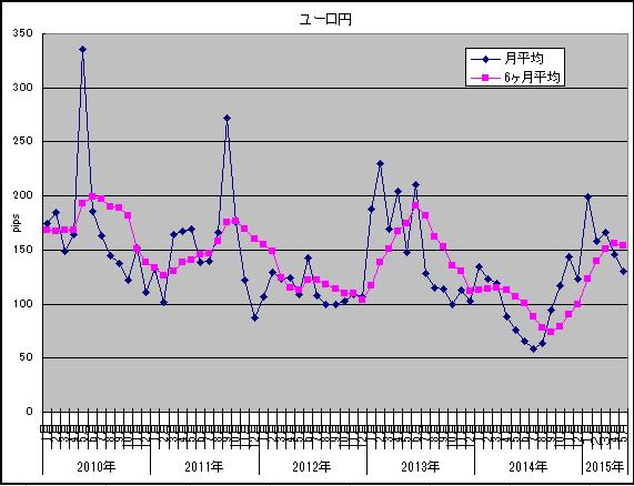 ユーロ円2015年5月