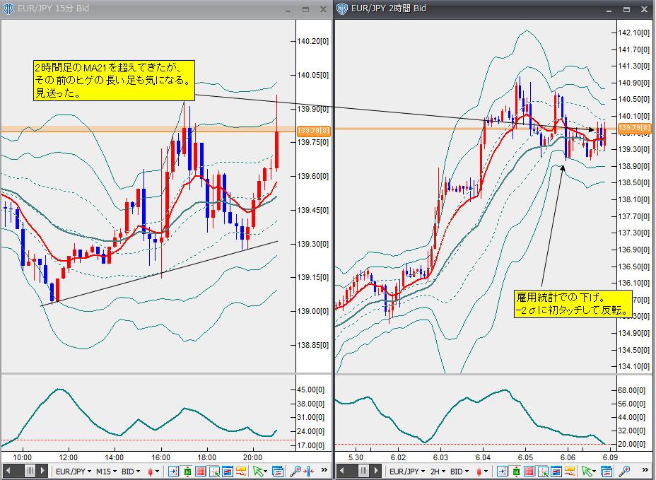 6月8日ユーロ円