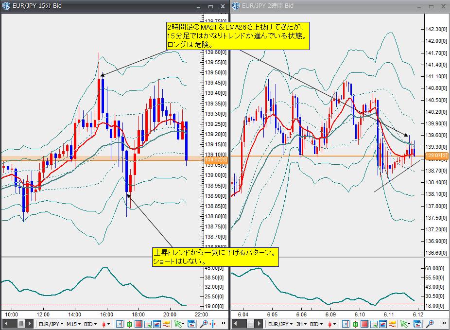 6月11日ユーロ円