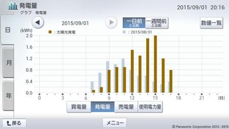 150901_グラフ