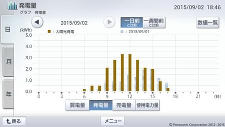 150902_グラフ
