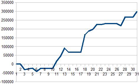 12月グラフ