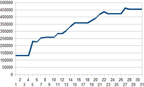 2月収支グラフ