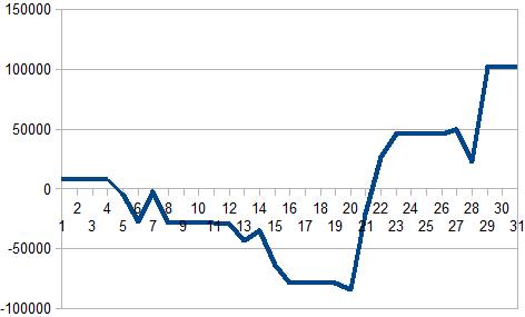 3月収支グラフ