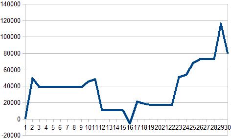 4月収支グラフ