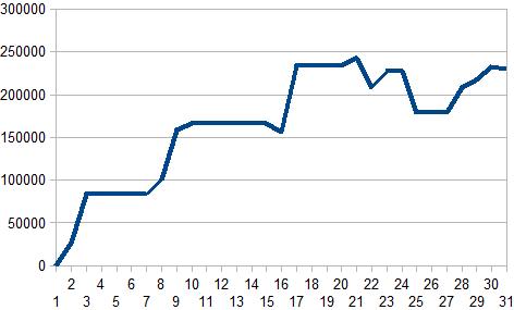 5月収支グラフ