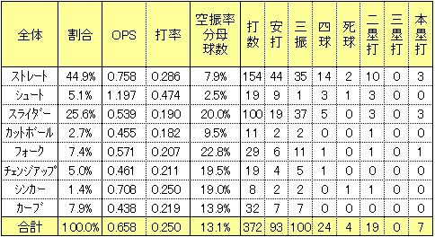 楽天西田哲朗2014年球種打率
