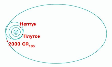 天変地異とか(2000cr105軌道)image