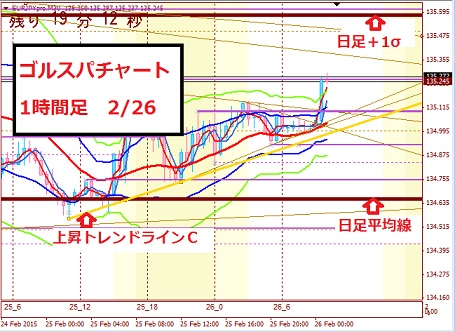 eurojpy1h0226_20150226101647ffb.jpg