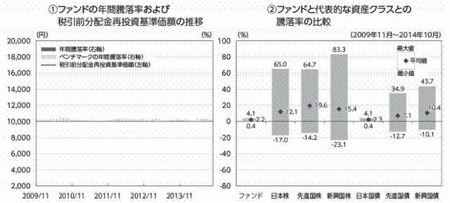ファンドと代表的な資産クラスとの騰落率の比較