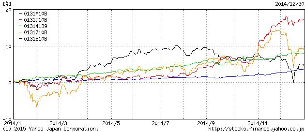 債券インデックスのパフォーマンス2014年