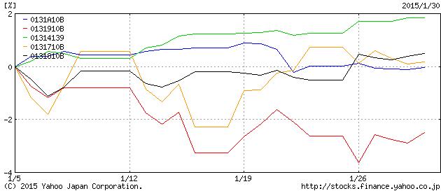 債券インデックスのパフォーマンス2015年1月