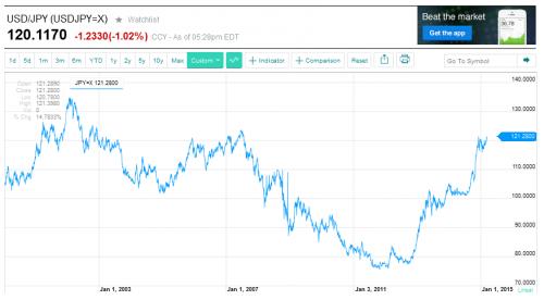USD JPY チャート15年