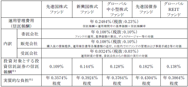 EXE-i 信託報酬一覧 2015年5月現在