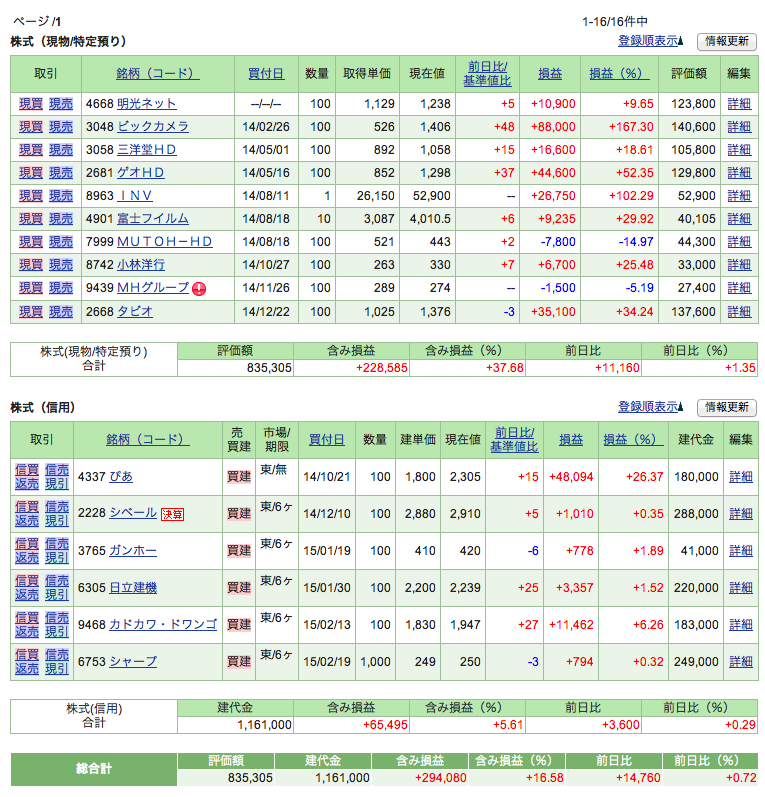 株価_20150219