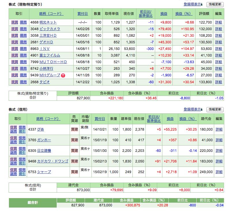 株価_20150225