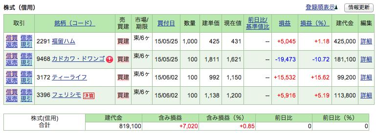 20150617株価