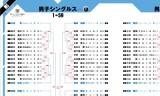 全日本選手権の詳細な組み合わせが発表