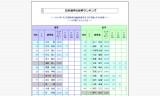 2015年1月3日-日本選手世界ランキング